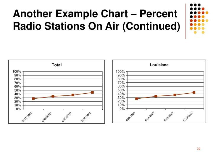 Another Example Chart – Percent Radio Stations On Air (Continued)