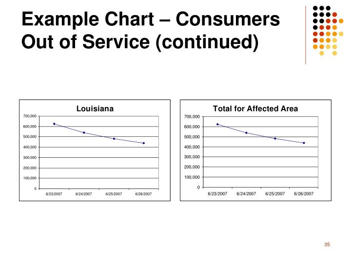 Example Chart – Consumers Out of Service (continued)