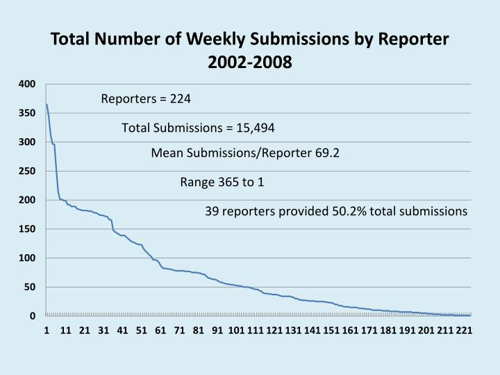 Total Number of Weekly Submissions by Reporter 2002-2008