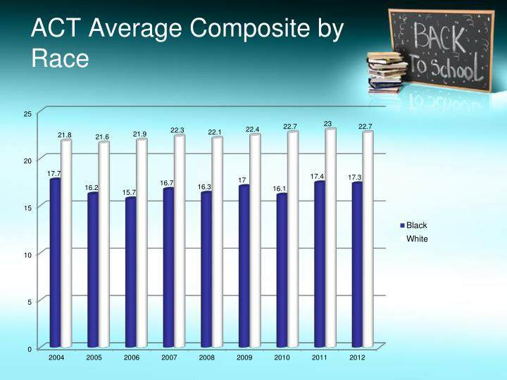 ACT Average Composite by Race