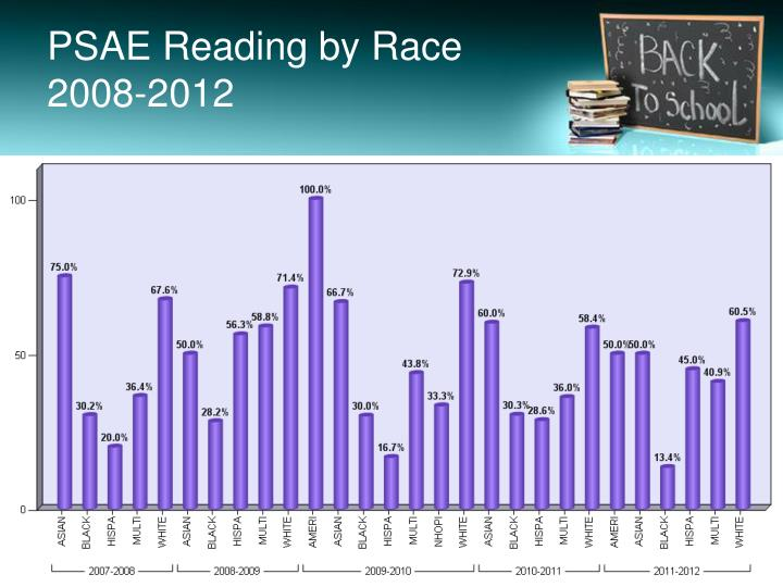 PSAE Reading by Race 2008-2012