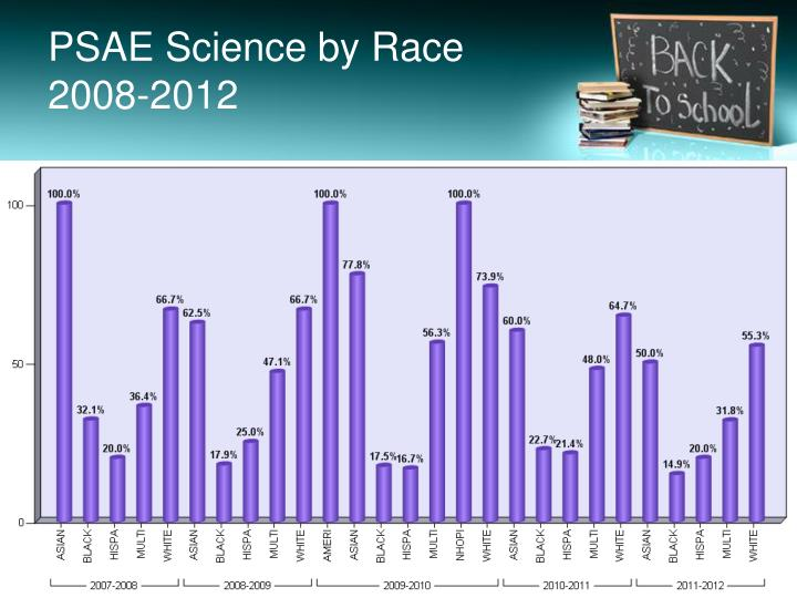 PSAE Science by Race 2008-2012