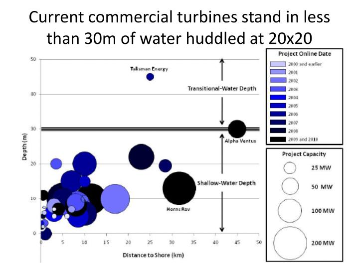 Current commercial turbines stand in less than 30m of water huddled at 20x20