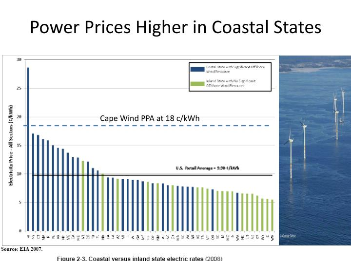 Power Prices Higher in Coastal States