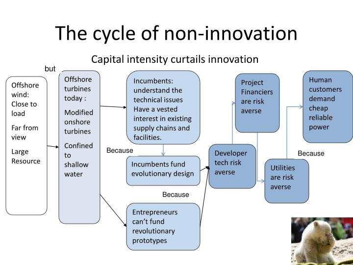 The cycle of non-innovation
