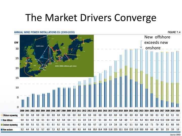 The Market Drivers Converge