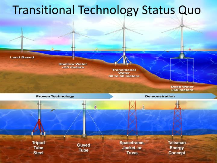 Transitional Technology Status Quo