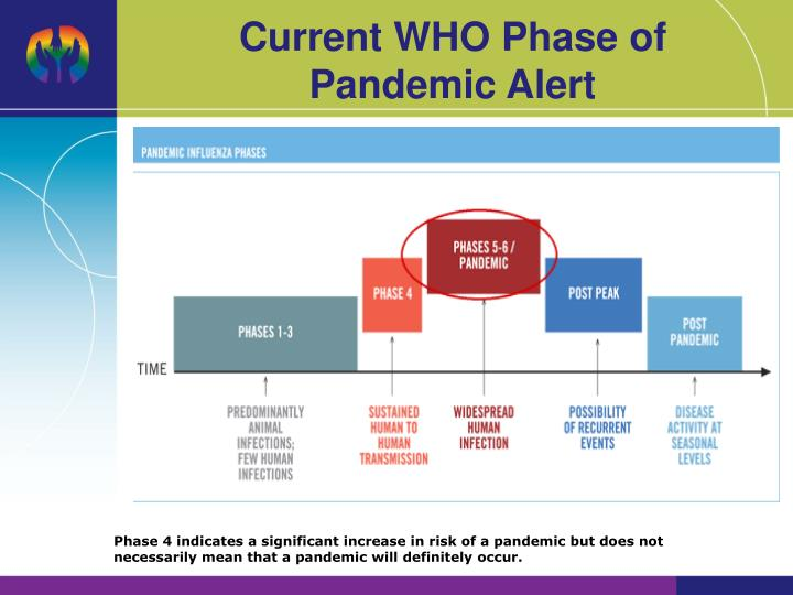 Current WHO Phase of Pandemic Alert