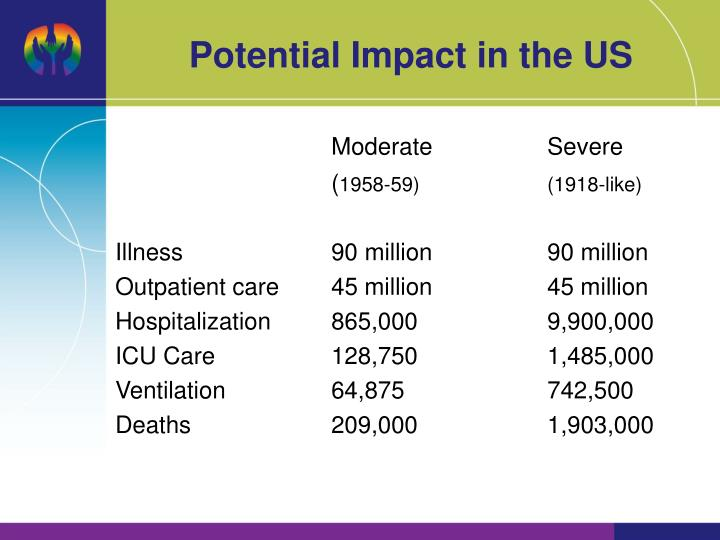 Potential Impact in the US