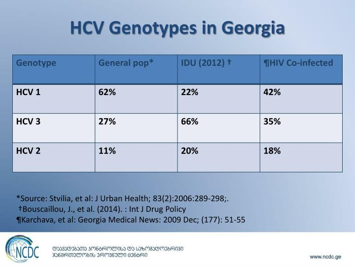 Hcv genotypes in georgia