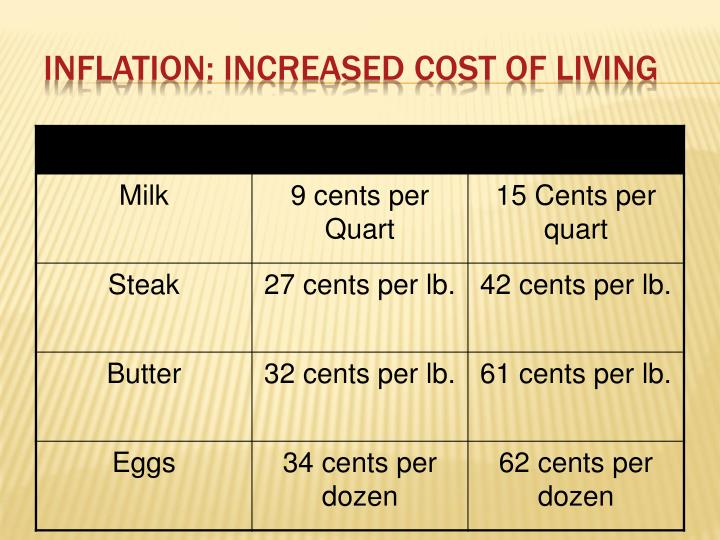 Inflation: Increased Cost of Living