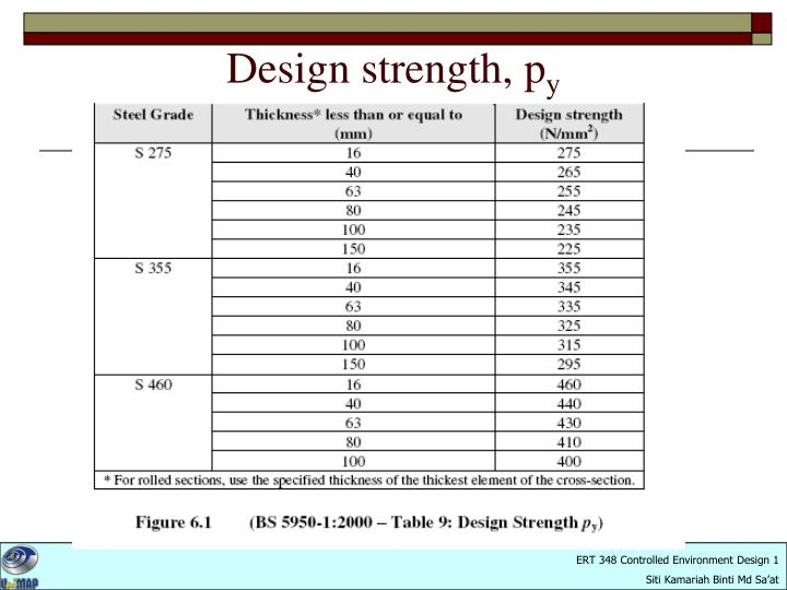 Design strength, p