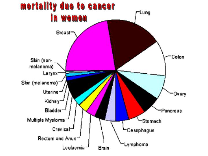 mortality due to cancer