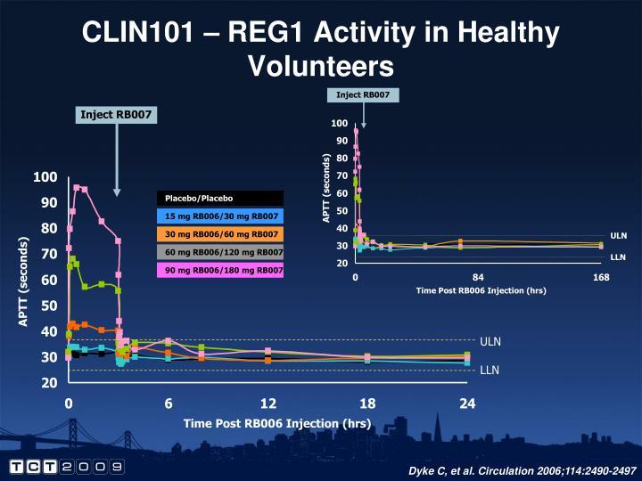 CLIN101 – REG1 Activity in Healthy Volunteers