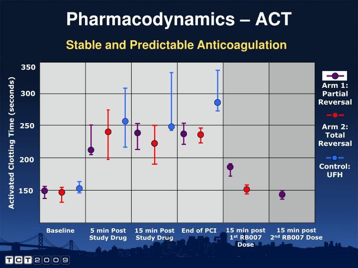 Pharmacodynamics – ACT
