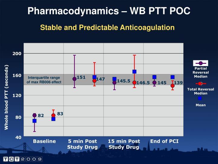 Pharmacodynamics – WB PTT POC