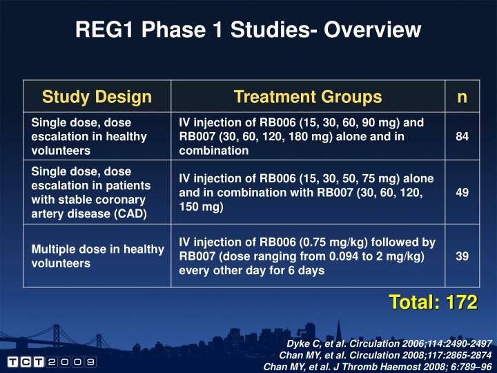 REG1 Phase 1 Studies- Overview