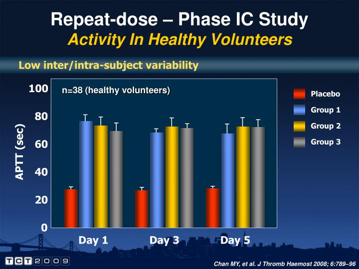 Repeat-dose – Phase IC Study