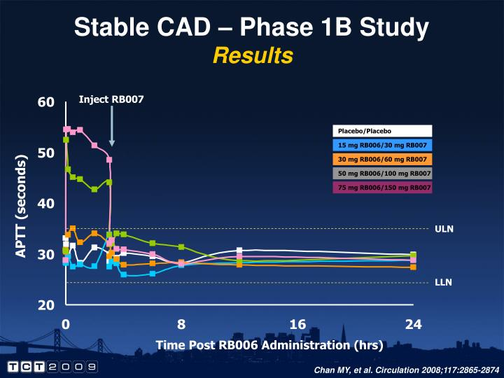 Stable CAD – Phase 1B Study