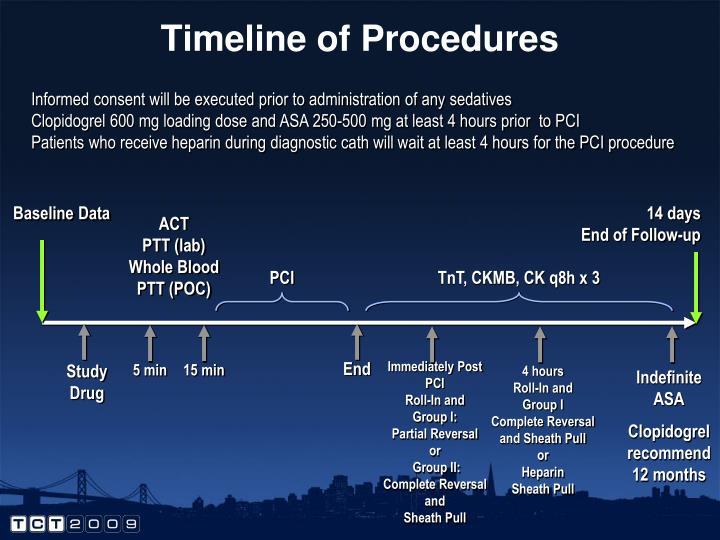 Timeline of Procedures