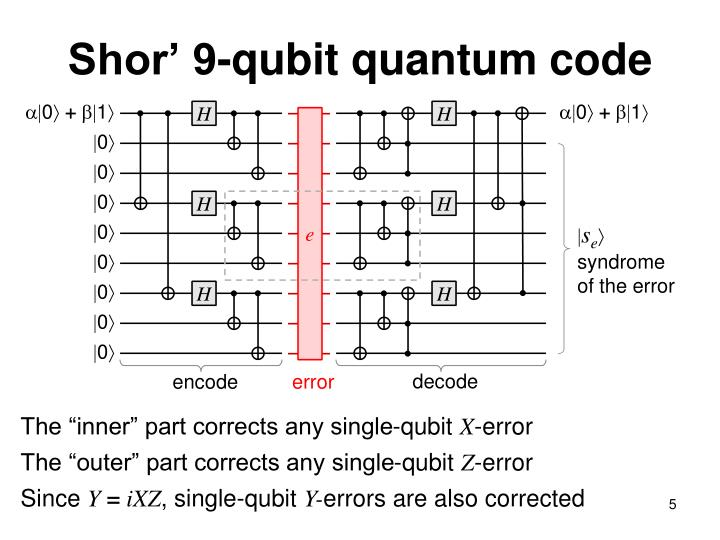 Shor' 9-qubit quantum code