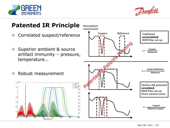 Patented IR Principle