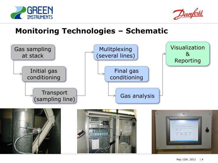 Monitoring Technologies – Schematic