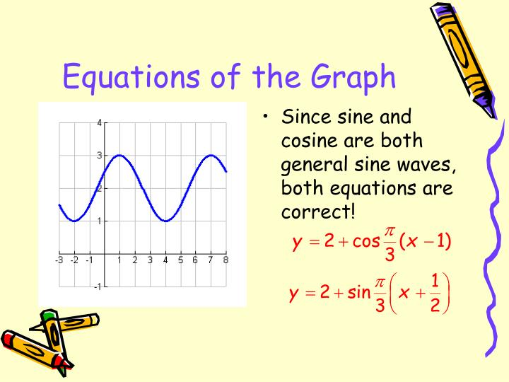 Equations of the Graph
