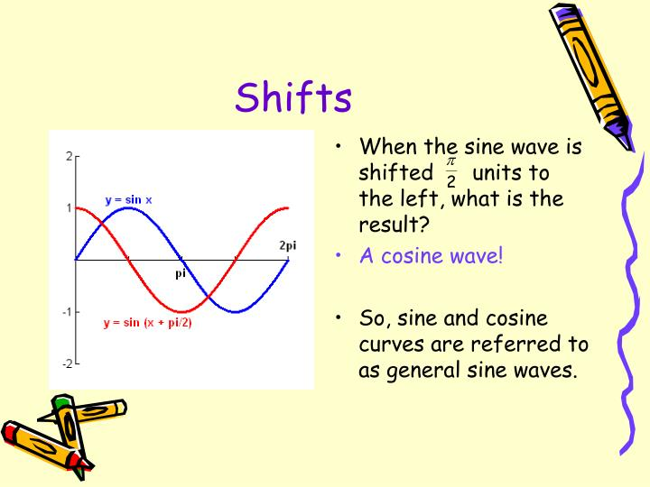 When the sine wave is shifted      units to the left, what is the result?