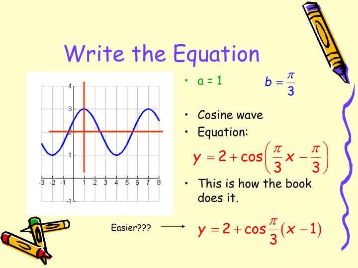 Write the Equation