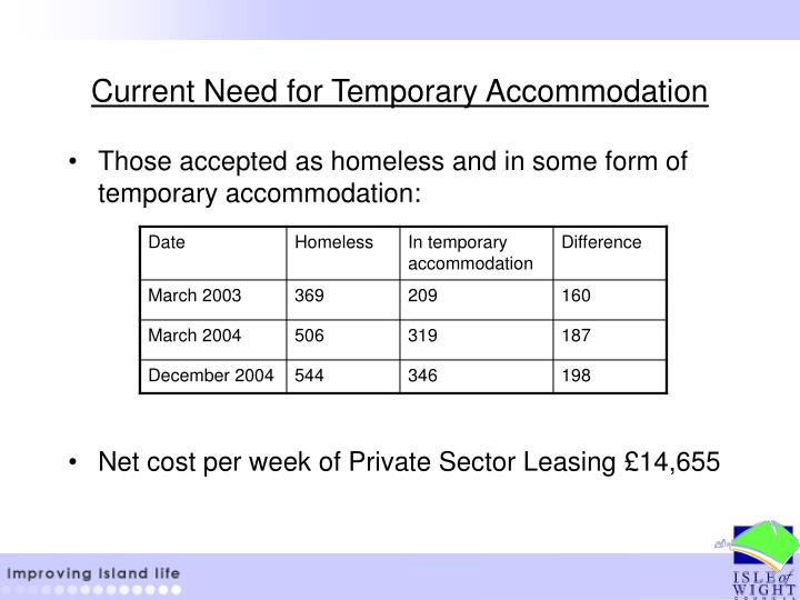 Current Need for Temporary Accommodation