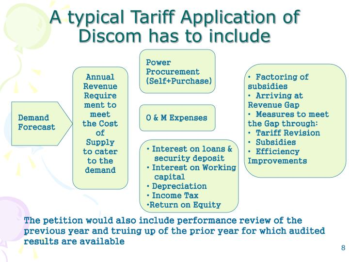 A typical Tariff Application of Discom has to include