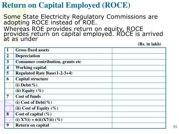 Return on Capital Employed (ROCE)