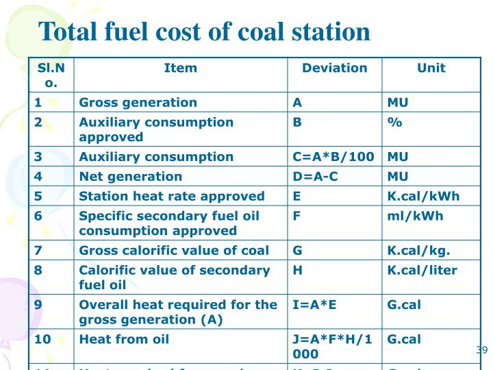 Total fuel cost of coal station