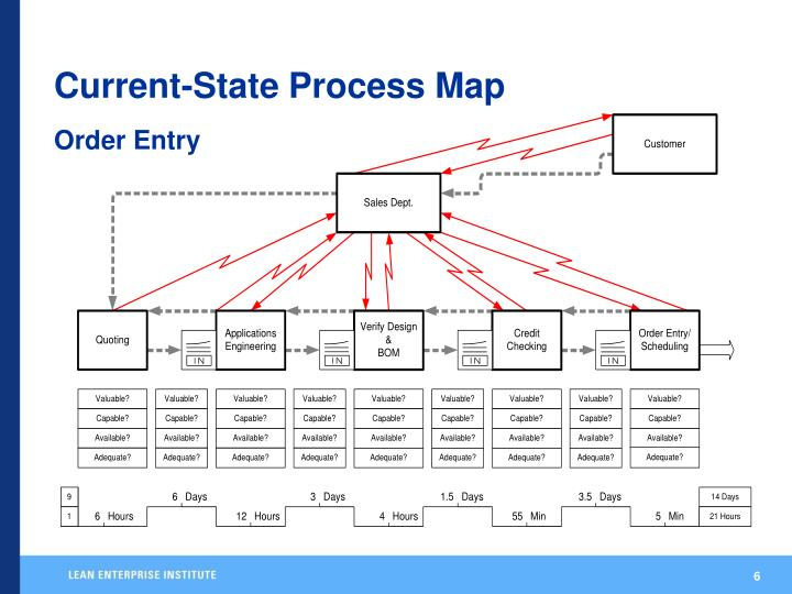 Current-State Process Map