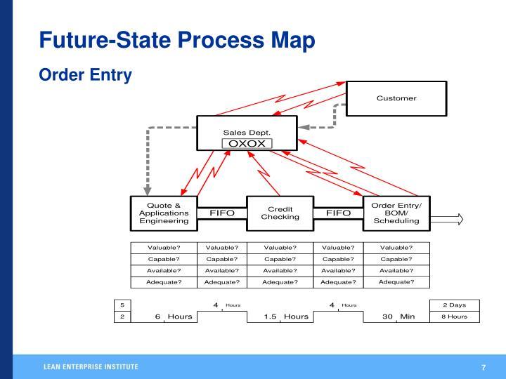 Future-State Process Map