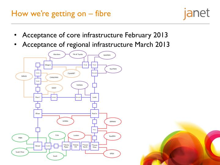 How we're getting on – fibre