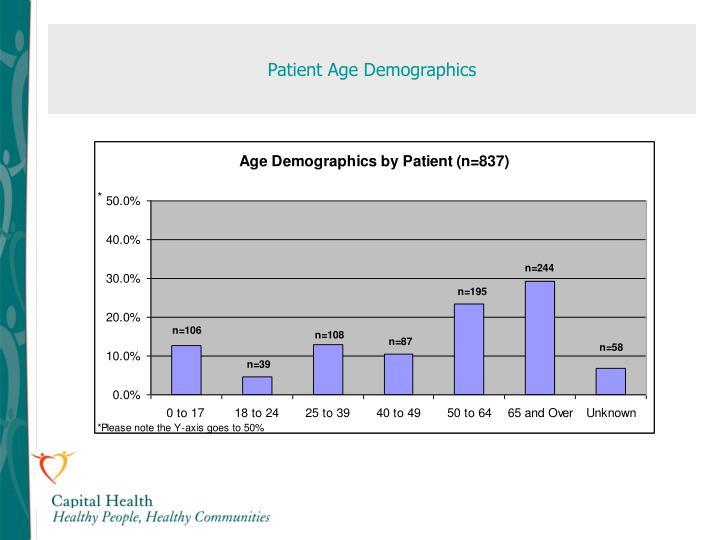 Patient Age Demographics