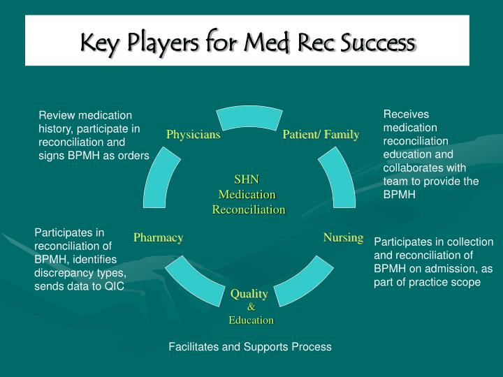 Key Players for Med Rec Success