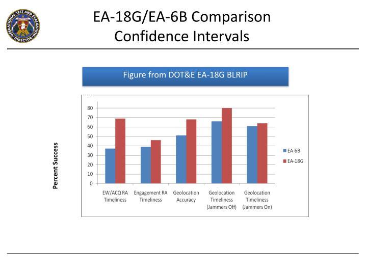 EA-18G/EA-6B Comparison