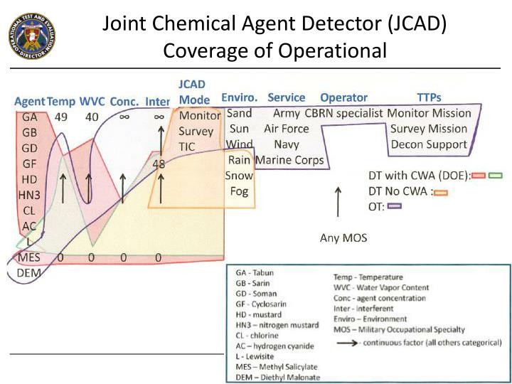 Joint Chemical Agent Detector (JCAD)