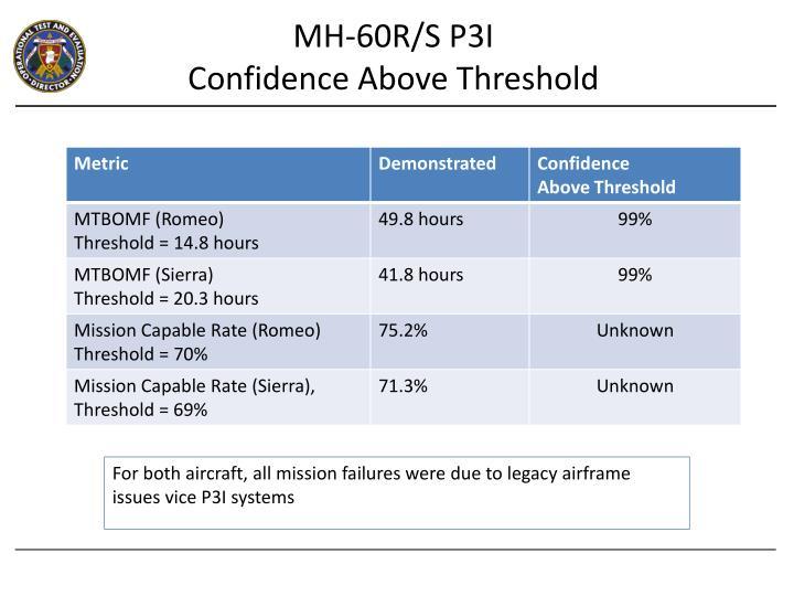 MH-60R/S P3I