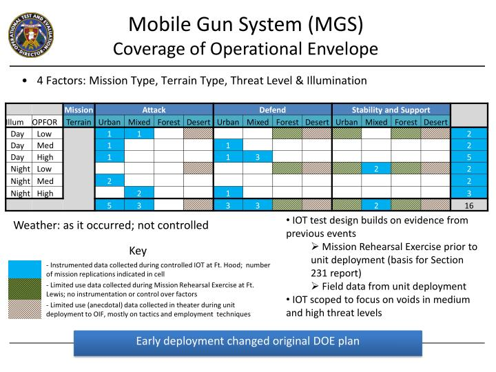 Mobile Gun System (MGS)