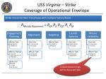 uss virginia strike coverage of operational envelope1