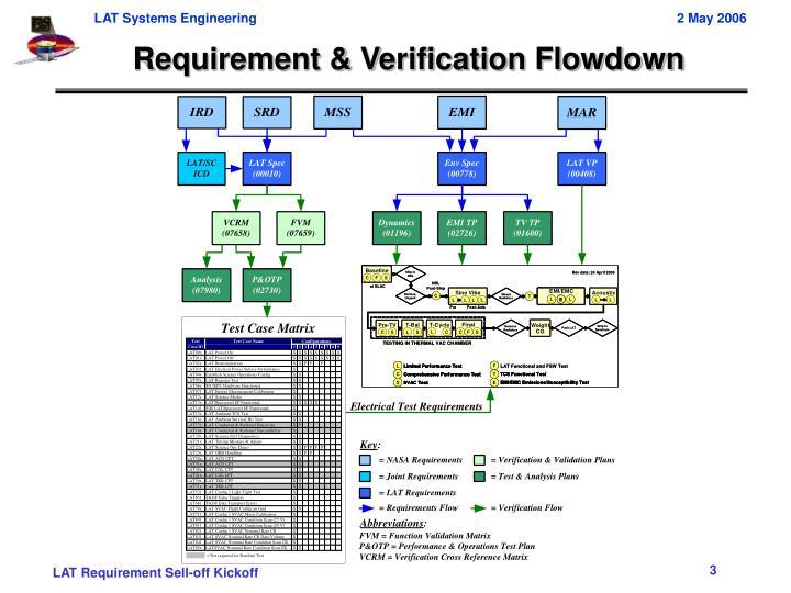 Requirement & Verification Flowdown