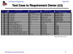 test case to requirement owner 2 2