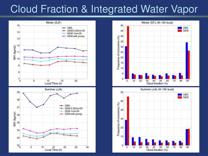 Cloud Fraction & Integrated Water Vapor