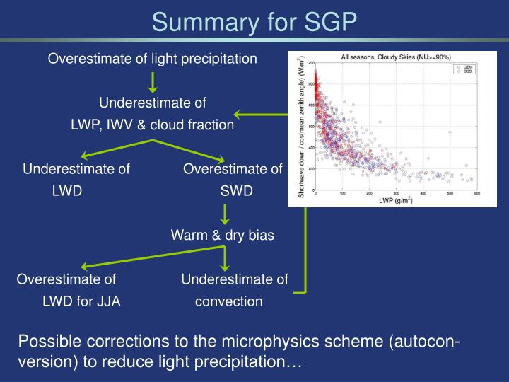 Summary for SGP