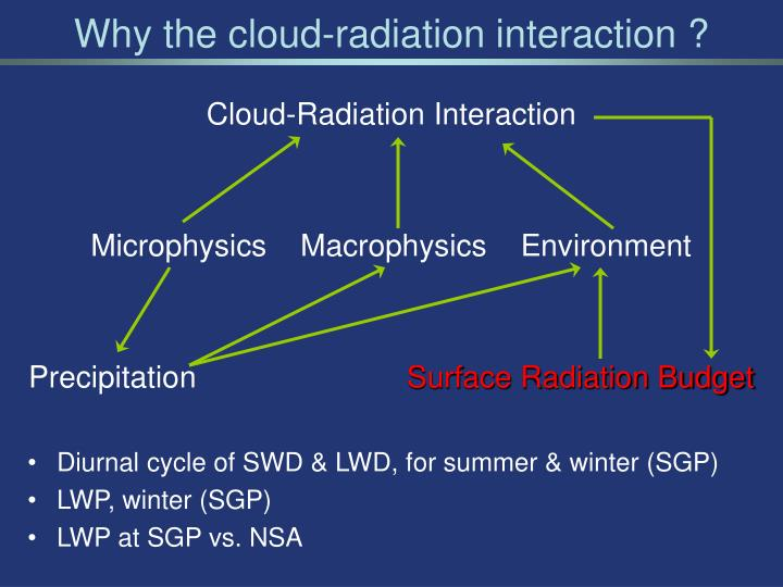 Why the cloud-radiation interaction ?