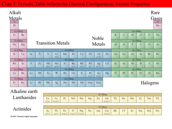 Chap 5: Periodic Table reflects the Electron Configuration; Atomic Properties